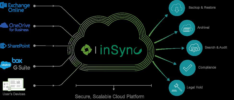 Druva mejora su protección a Office 365  y protege también SharePoint Online con InSync