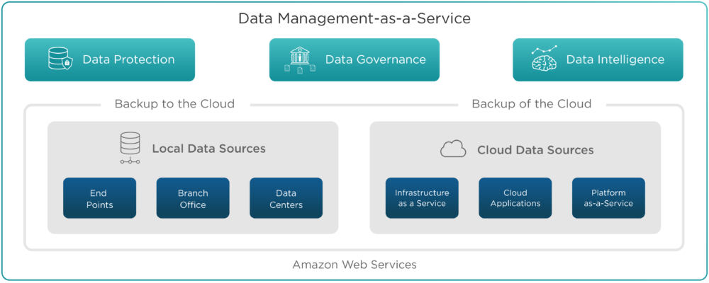 Data management as a Service de Druva